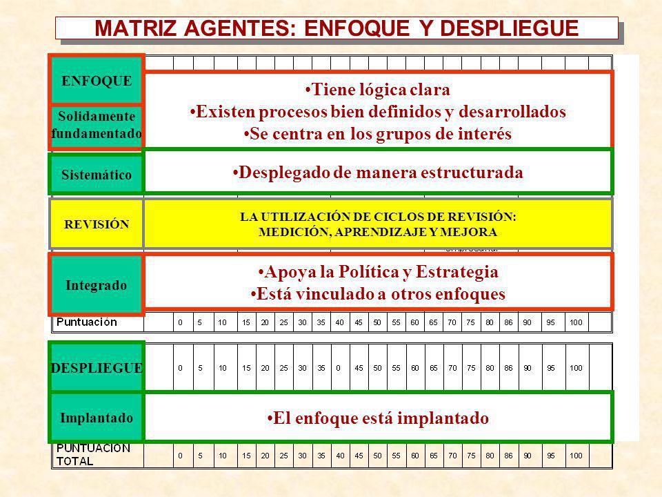 AgentesResultados 1 LIDERAZGO 3 PERSONAS 2 POLÍTICA ESTRATEGIA 4 ALIANZAS Y RECURSOS 7 RESULTADOS PERSONAS 6 RESULTADOS CLIENTES 8 RESULTADOS SOCIEDAD 5 PROCESOS 9 RESULTADOS CLAVES SUBCRITERIO 1a Área SUBCRITERIO 1b Área Estas áreas son orientativas y su orden también puede ser alterado FORMULARIO DE EVALUACIÓN.