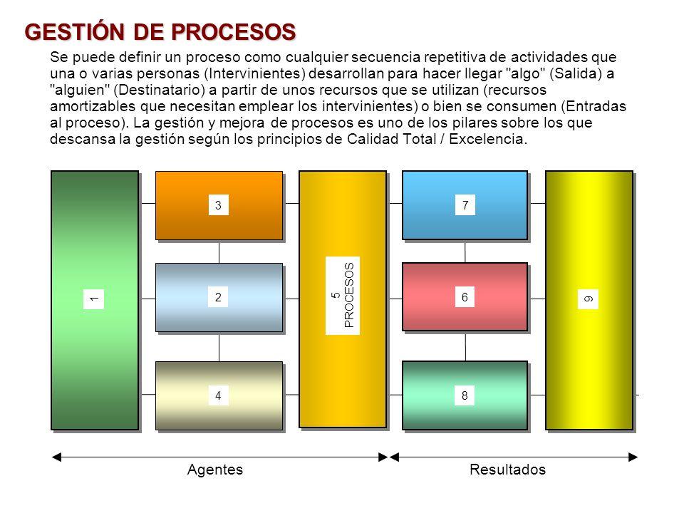 GESTIÓN DE PROCESOS Se puede definir un proceso como cualquier secuencia repetitiva de actividades que una o varias personas (Intervinientes) desarrol