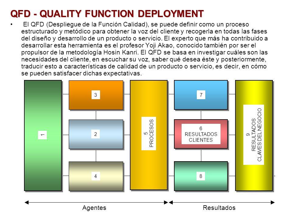 QFD - QUALITY FUNCTION DEPLOYMENT El QFD (Despliegue de la Función Calidad), se puede definir como un proceso estructurado y metódico para obtener la