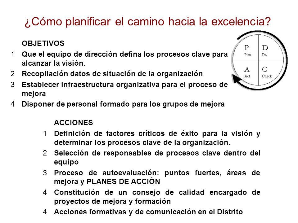 ¿Cómo planificar el camino hacia la excelencia? OBJETIVOS 1Que el equipo de dirección defina los procesos clave para alcanzar la visión. 2Recopilación