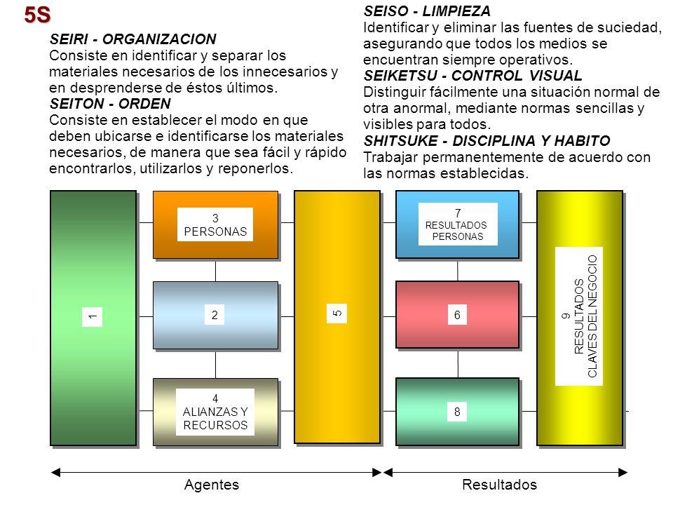 5S SEIRI - ORGANIZACION Consiste en identificar y separar los materiales necesarios de los innecesarios y en desprenderse de éstos últimos. SEITON - O