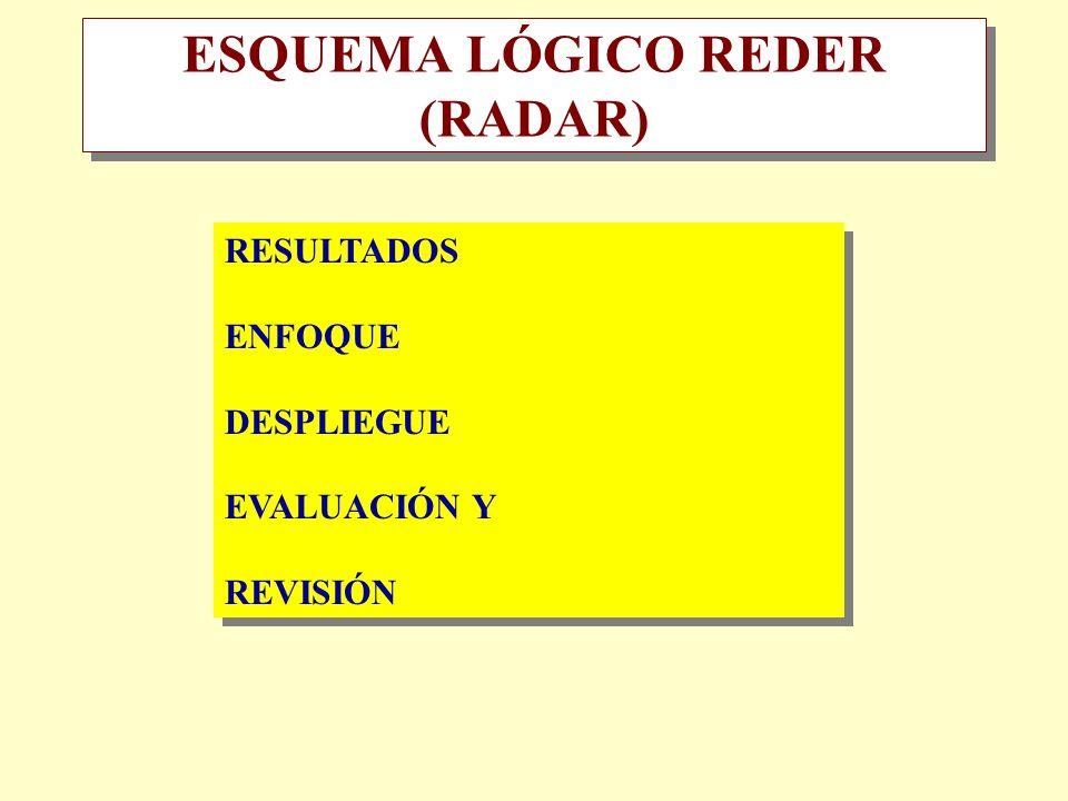 ESQUEMA LÓGICO REDER (RADAR) RESULTADOS ENFOQUE DESPLIEGUE EVALUACIÓN Y REVISIÓN RESULTADOS ENFOQUE DESPLIEGUE EVALUACIÓN Y REVISIÓN
