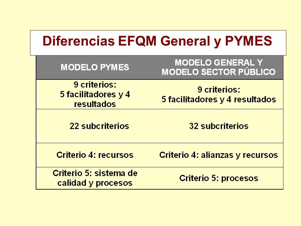 Diferencias EFQM General y PYMES