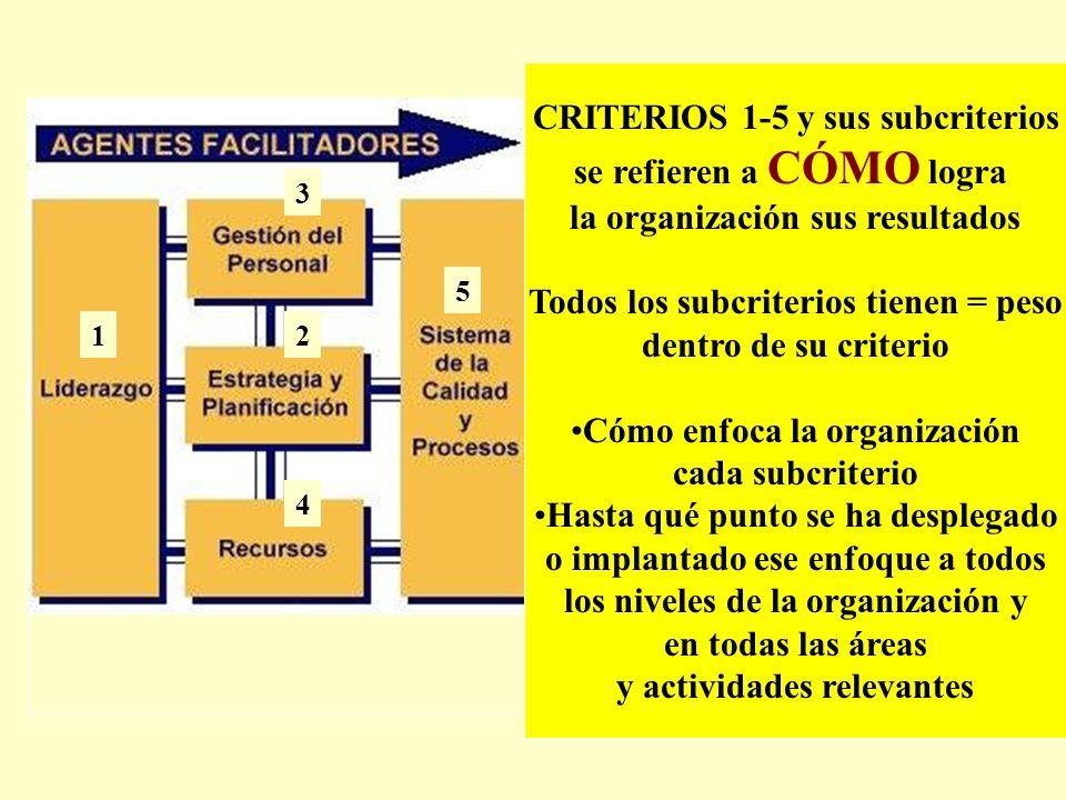 1 3 2 4 7 5 6 8 9 CRITERIOS 1-5 y sus subcriterios se refieren a CÓMO logra la organización sus resultados Todos los subcriterios tienen = peso dentro
