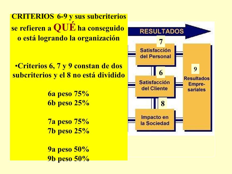 10% 9% 8% 9% 7 14% 6 8 9 CRITERIOS 6-9 y sus subcriterios se refieren a QUÉ ha conseguido o está logrando la organización Criterios 6, 7 y 9 constan d