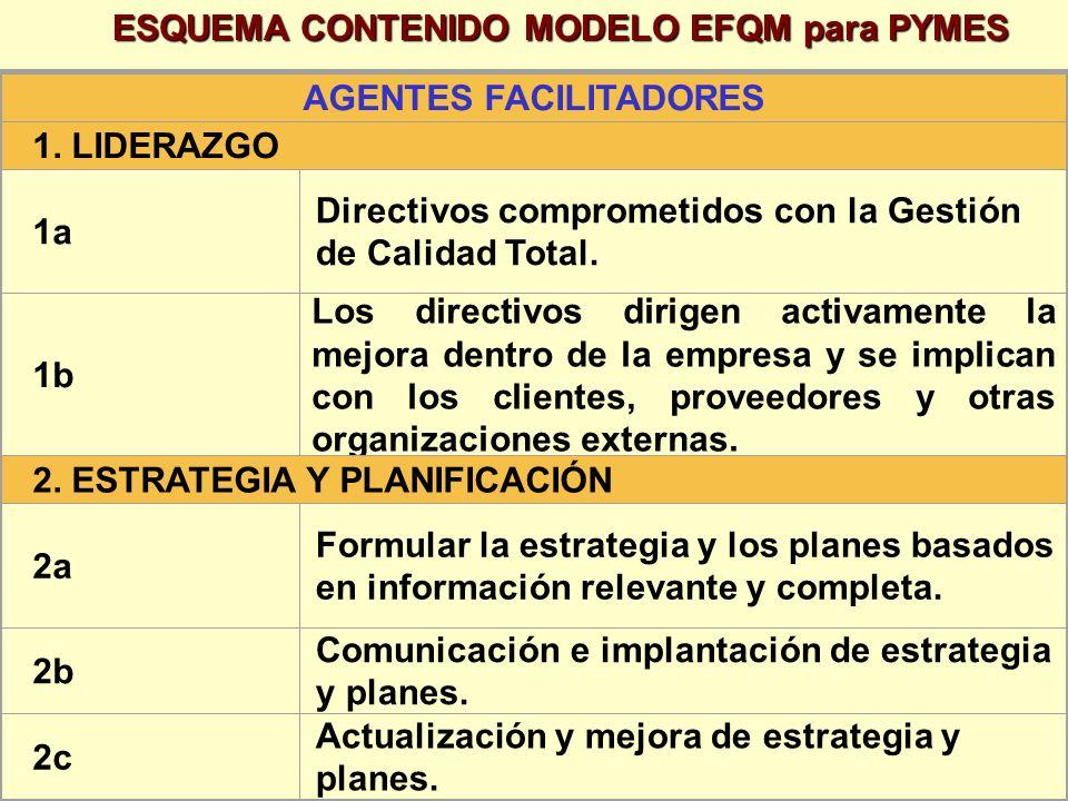 AGENTES FACILITADORES 1. LIDERAZGO 1a Directivos comprometidos con la Gestión de Calidad Total. 1b Los directivos dirigen activamente la mejora dentro