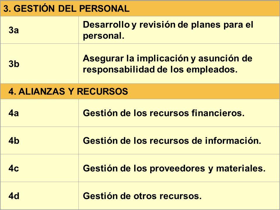 3. GESTIÓN DEL PERSONAL 3a Desarrollo y revisión de planes para el personal. 3b Asegurar la implicación y asunción de responsabilidad de los empleados