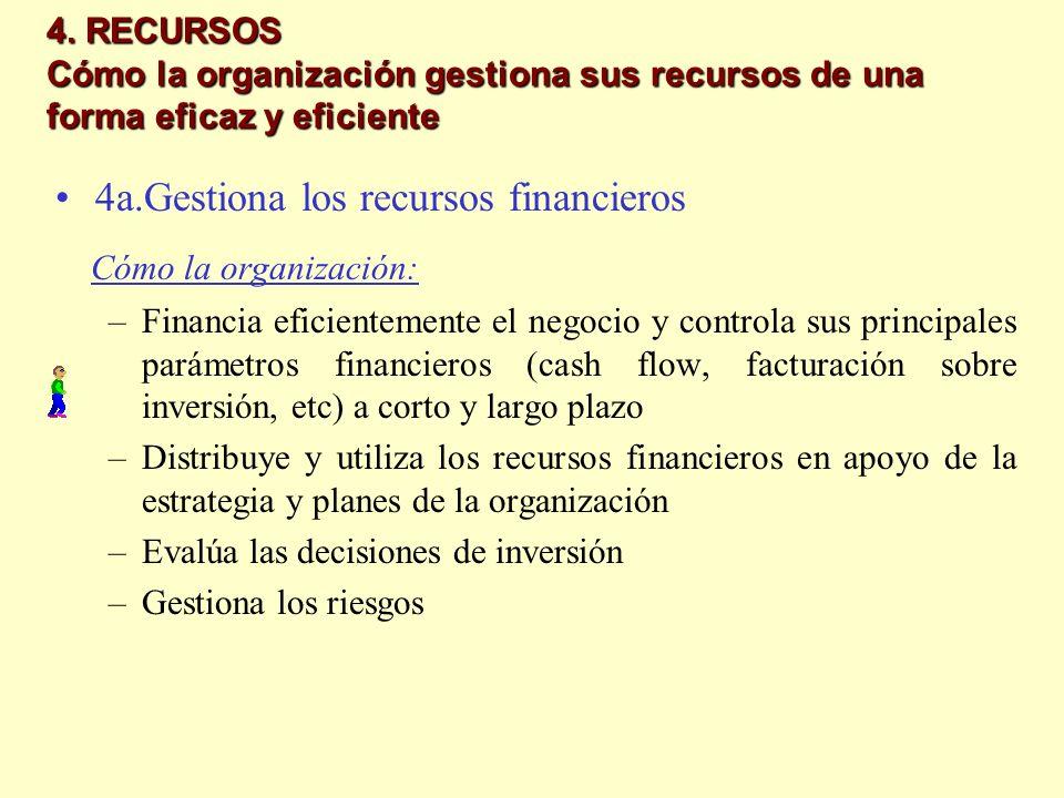 4. RECURSOS Cómo la organización gestiona sus recursos de una forma eficaz y eficiente 4a.Gestiona los recursos financieros Cómo la organización: –Fin