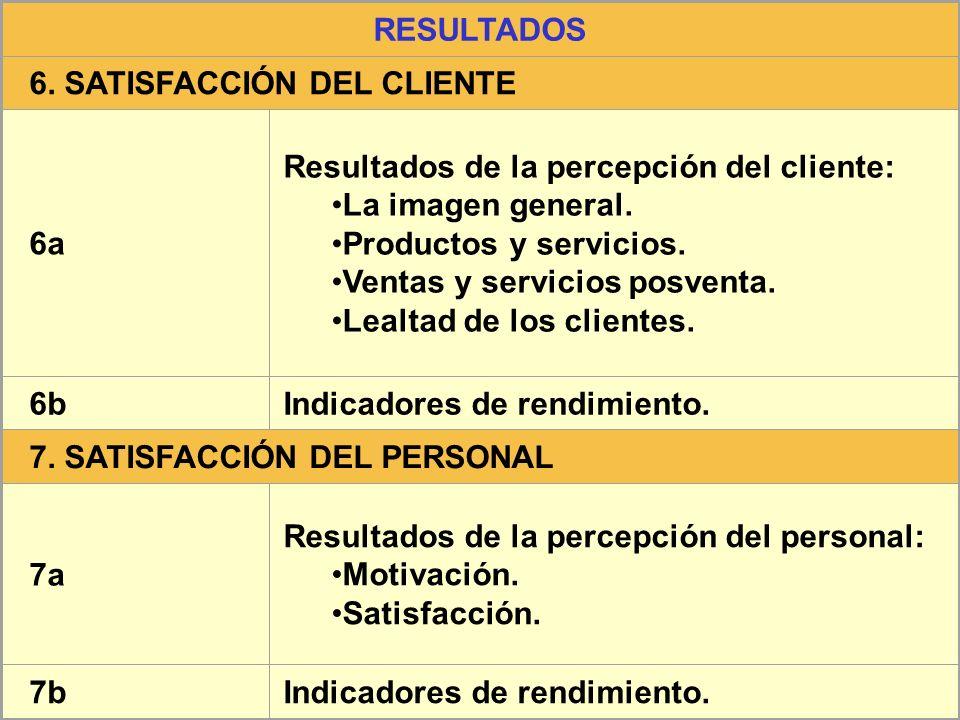 RESULTADOS 6. SATISFACCIÓN DEL CLIENTE 6a Resultados de la percepción del cliente: La imagen general. Productos y servicios. Ventas y servicios posven