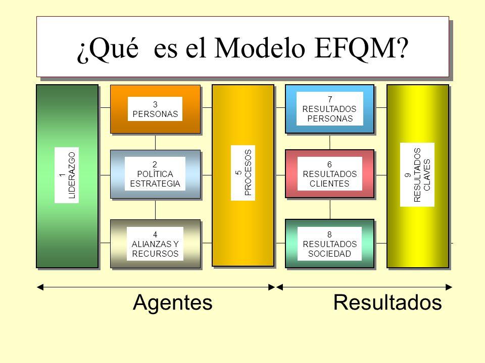 3.GESTIÓN DEL PERSONAL. Cómo la organización desarrolla todo el potencial de su personal 3a.