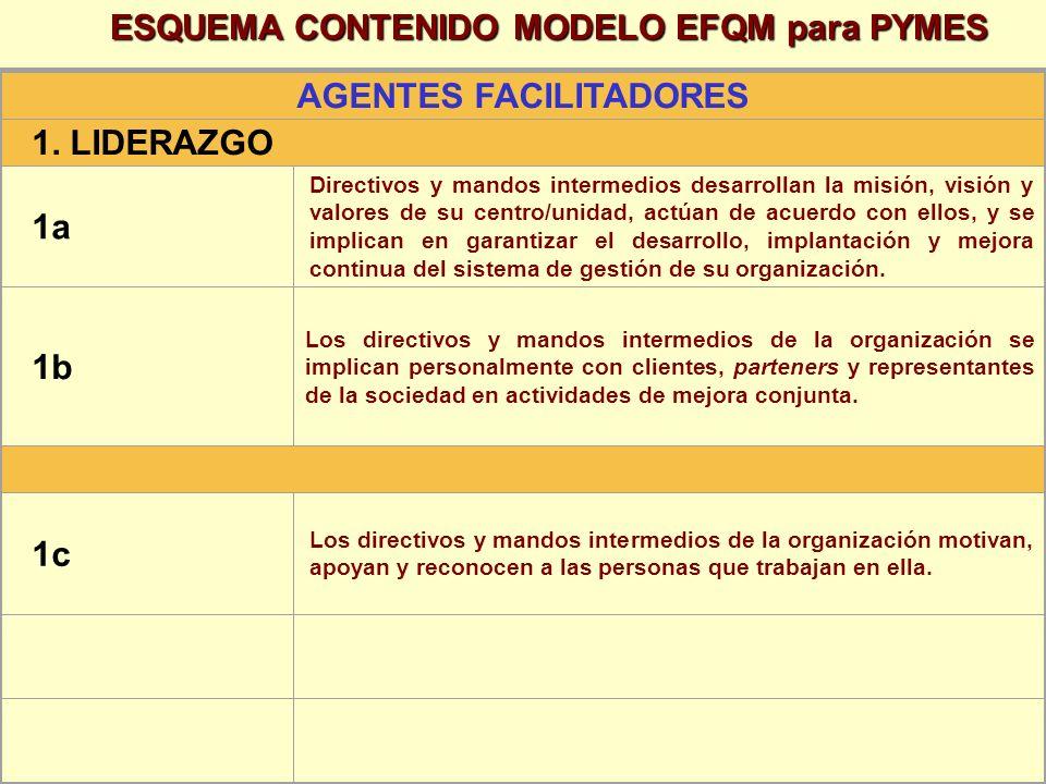 AGENTES FACILITADORES 1. LIDERAZGO 1a Directivos y mandos intermedios desarrollan la misión, visión y valores de su centro/unidad, actúan de acuerdo c