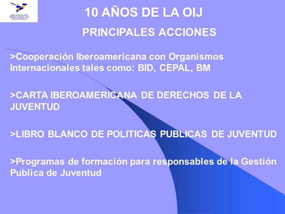 PRINCIPALES ACCIONES >Cooperación Iberoamericana con Organismos Internacionales tales como: BID, CEPAL, BM >CARTA IBEROAMERICANA DE DERECHOS DE LA JUV