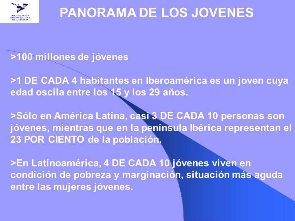 >100 millones de jóvenes >1 DE CADA 4 habitantes en Iberoamérica es un joven cuya edad oscila entre los 15 y los 29 años. >Sólo en América Latina, cas