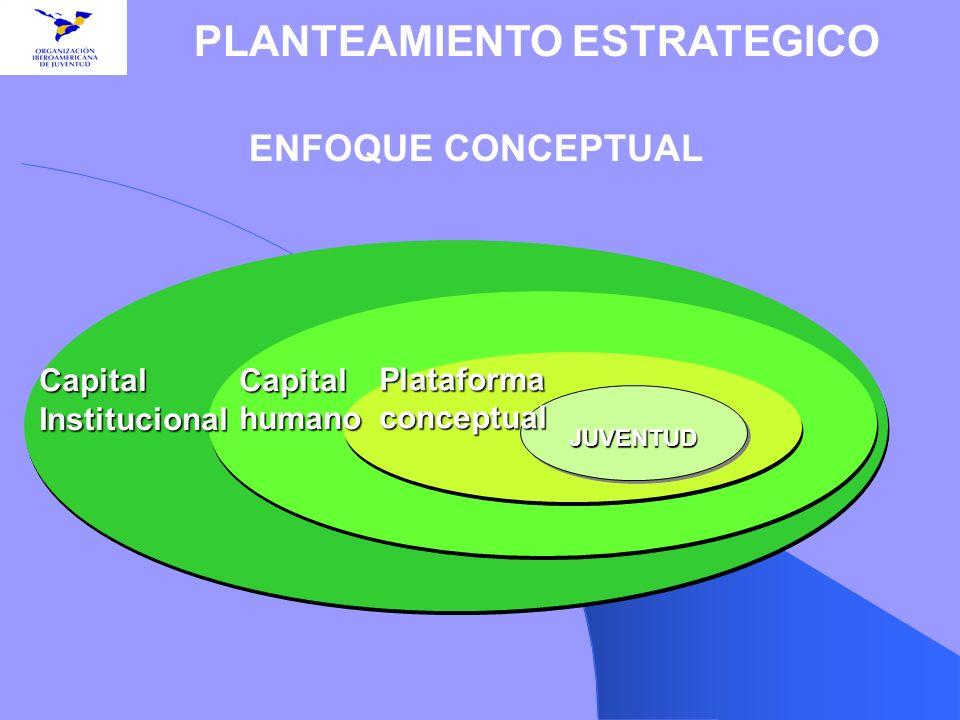ENFOQUE CONCEPTUAL PLANTEAMIENTO ESTRATEGICO JUVENTUDJUVENTUD Plataforma conceptual Capital humano CapitalInstitucional