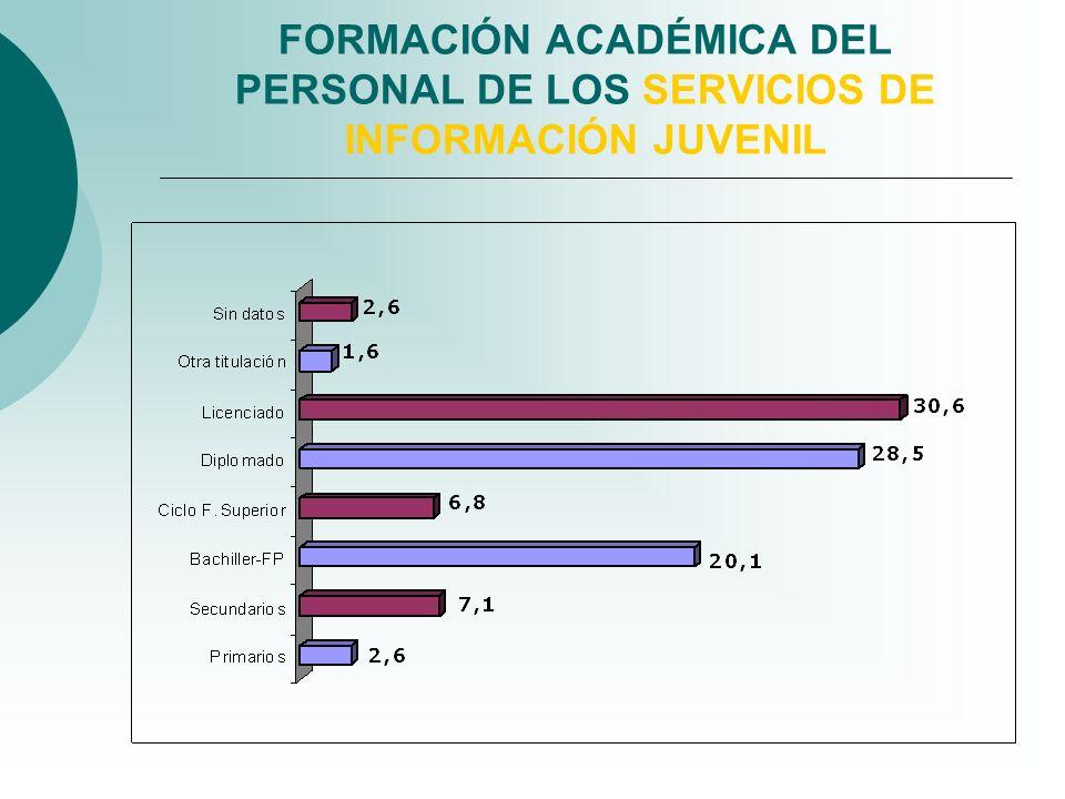 FORMACIÓN ACADÉMICA DEL PERSONAL DE LOS SERVICIOS DE INFORMACIÓN JUVENIL
