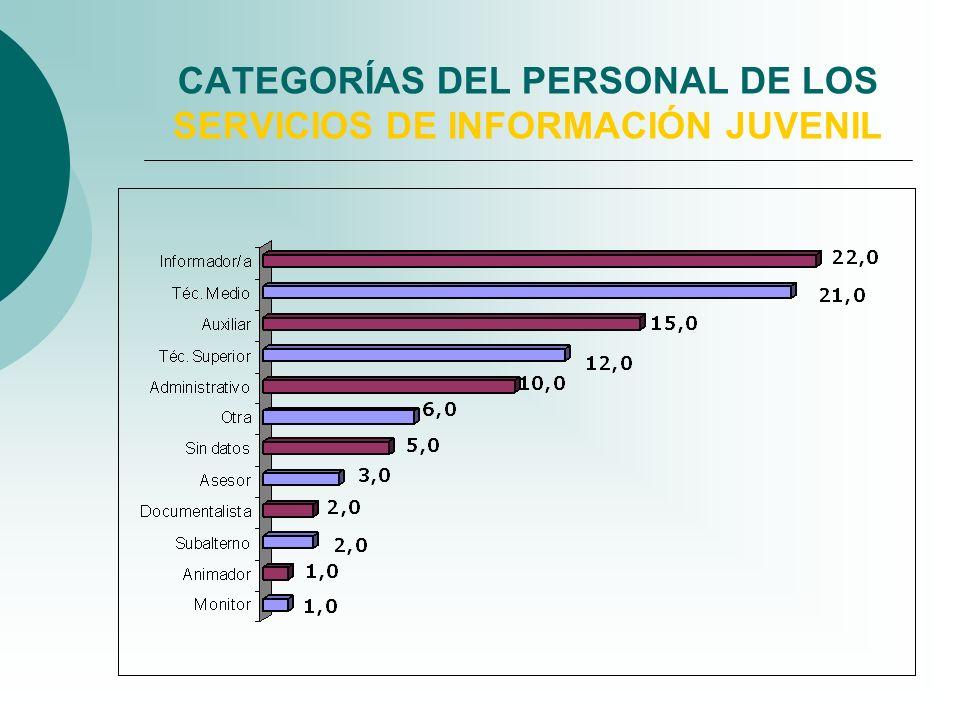CATEGORÍAS DEL PERSONAL DE LOS SERVICIOS DE INFORMACIÓN JUVENIL