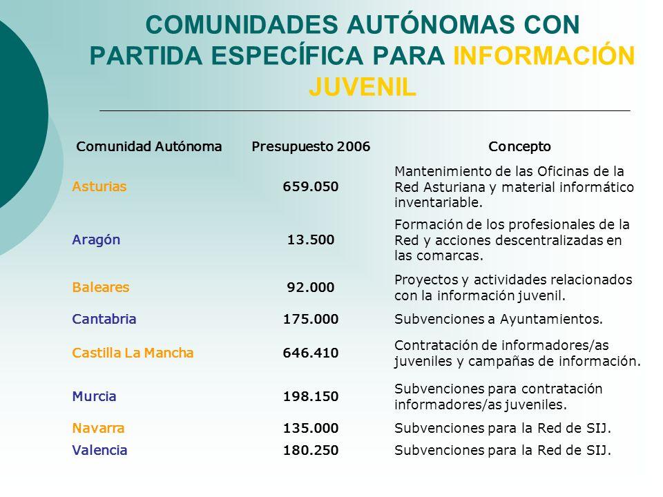 COMUNIDADES AUTÓNOMAS CON PARTIDA ESPECÍFICA PARA INFORMACIÓN JUVENIL Comunidad AutónomaPresupuesto 2006Concepto Asturias659.050 Mantenimiento de las