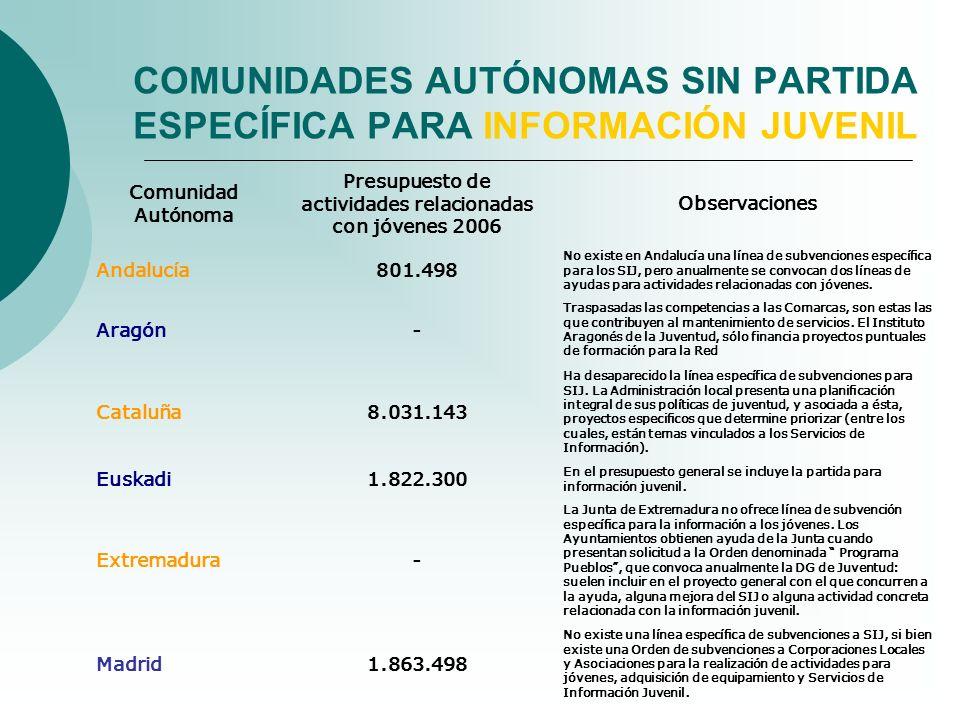 COMUNIDADES AUTÓNOMAS SIN PARTIDA ESPECÍFICA PARA INFORMACIÓN JUVENIL Comunidad Autónoma Presupuesto de actividades relacionadas con jóvenes 2006 Obse