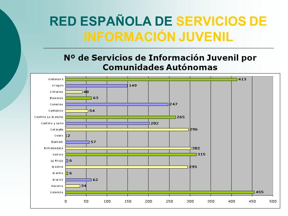 RED ESPAÑOLA DE SERVICIOS DE INFORMACIÓN JUVENIL Nº de Servicios de Información Juvenil por Comunidades Autónomas