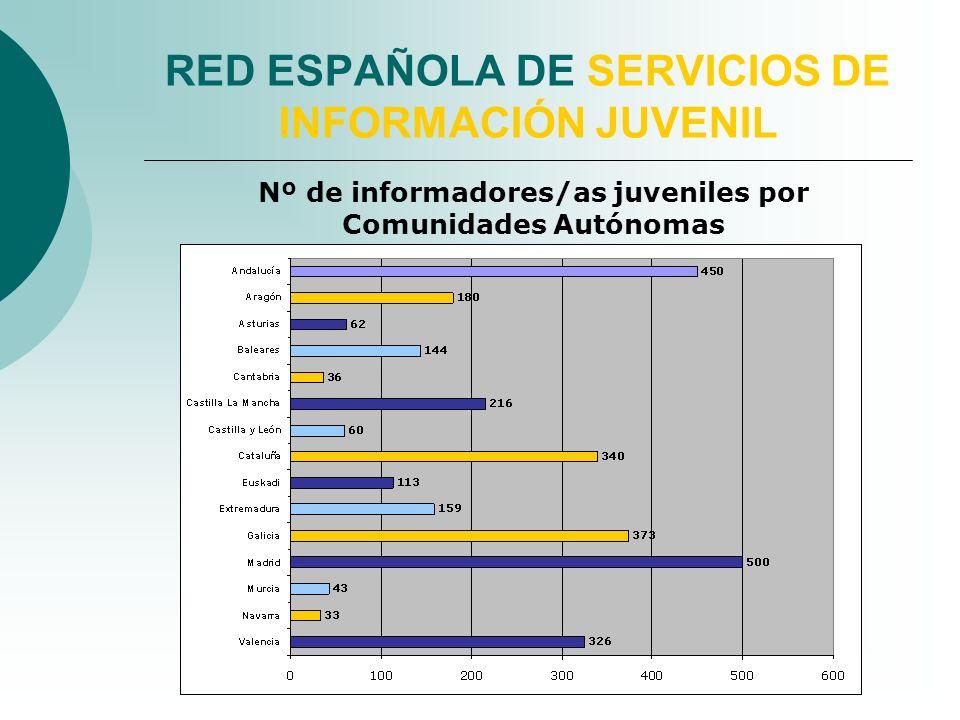 RED ESPAÑOLA DE SERVICIOS DE INFORMACIÓN JUVENIL Nº de informadores/as juveniles por Comunidades Autónomas
