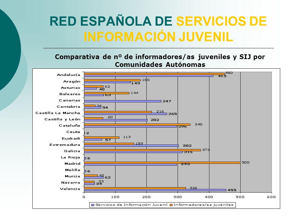 RED ESPAÑOLA DE SERVICIOS DE INFORMACIÓN JUVENIL Comparativa de nº de informadores/as juveniles y SIJ por Comunidades Autónomas