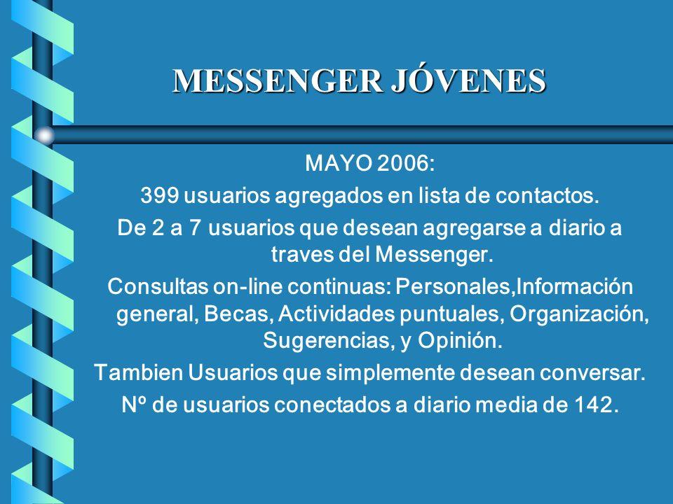 MAYO 2006: 399 usuarios agregados en lista de contactos.