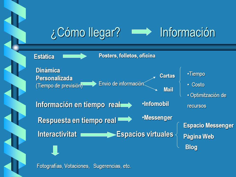 ¿Cómo llegar. Información Fotografías, Votaciones, Sugerencias, etc.