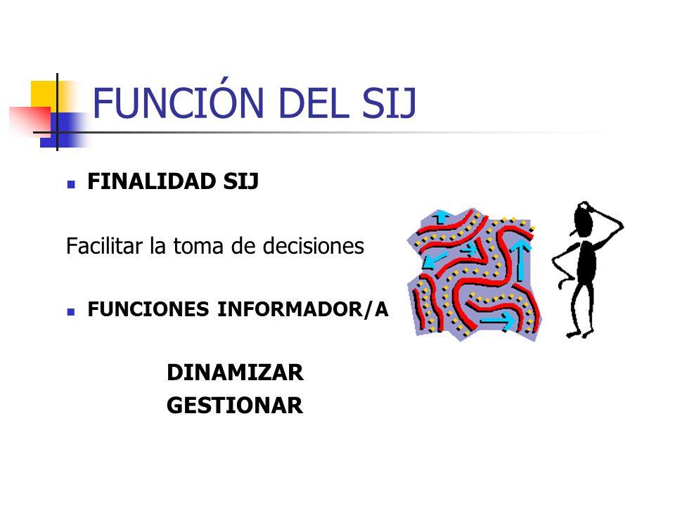 FUNCIÓN DEL SIJ FINALIDAD SIJ Facilitar la toma de decisiones FUNCIONES INFORMADOR/A DINAMIZAR GESTIONAR
