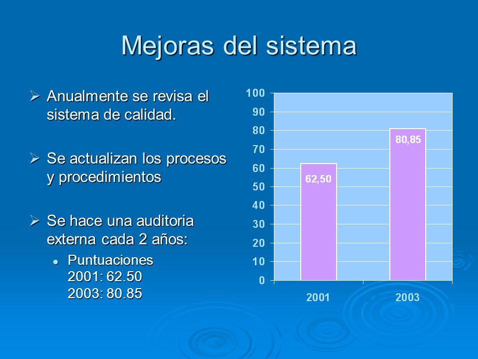 Mejoras del sistema Anualmente se revisa el sistema de calidad.