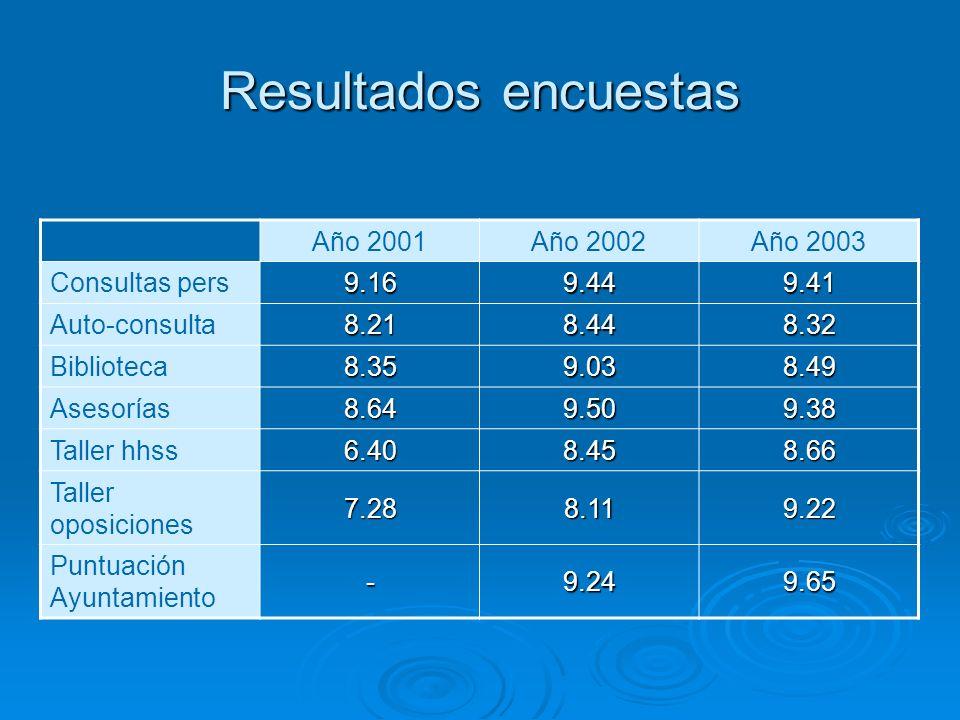 Resultados encuestas Año 2001Año 2002Año 2003 Consultas pers 9.169.449.41 Auto-consulta 8.218.448.32 Biblioteca 8.359.038.49 Asesorías 8.649.509.38 Taller hhss 6.408.458.66 Taller oposiciones 7.288.119.22 Puntuación Ayuntamiento -9.249.65