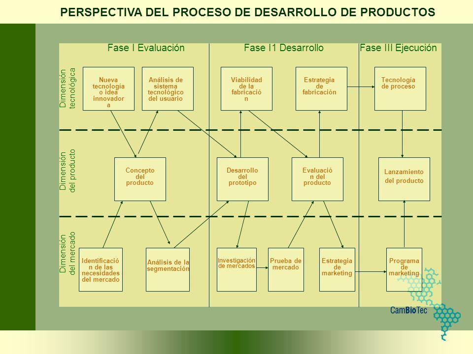 Nueva tecnología o idea innovador a Análisis de sistema tecnológico del usuario Viabilidad de la fabricació n Estrategia de fabricación Tecnología de