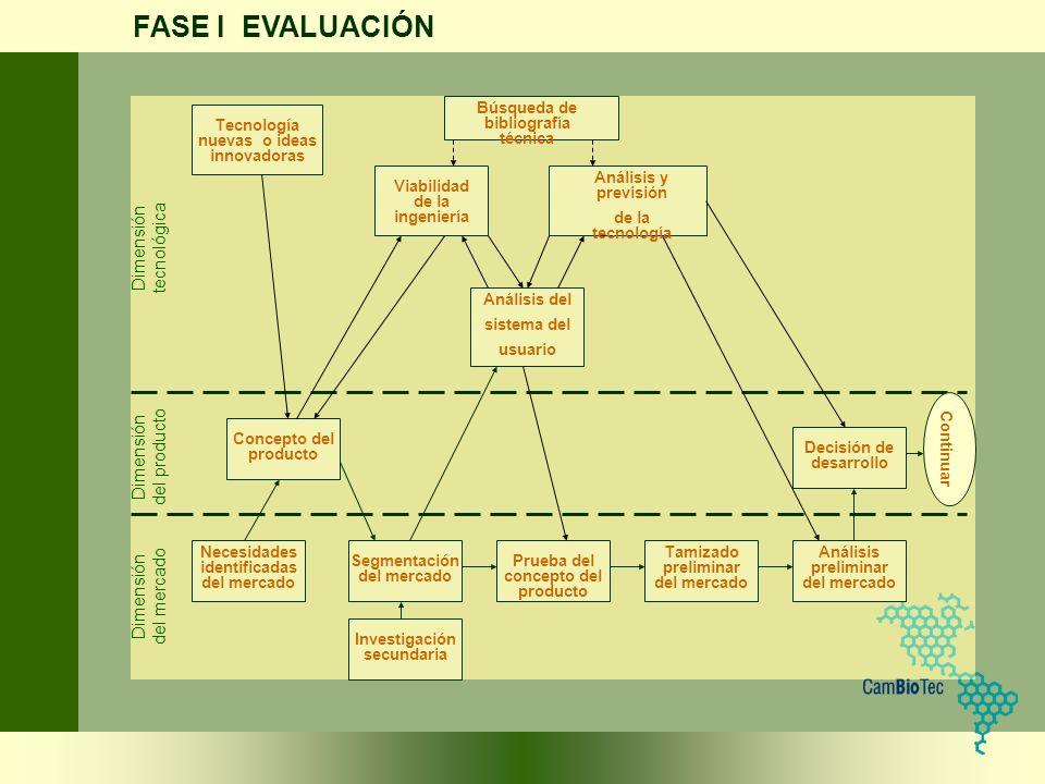 FASE I EVALUACIÓN Necesidades identificadas del mercado Segmentación del mercado Prueba del concepto del producto Tamizado preliminar del mercado Anál