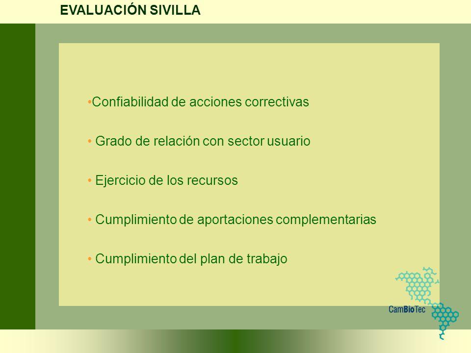 Confiabilidad de acciones correctivas Grado de relación con sector usuario Ejercicio de los recursos Cumplimiento de aportaciones complementarias Cump