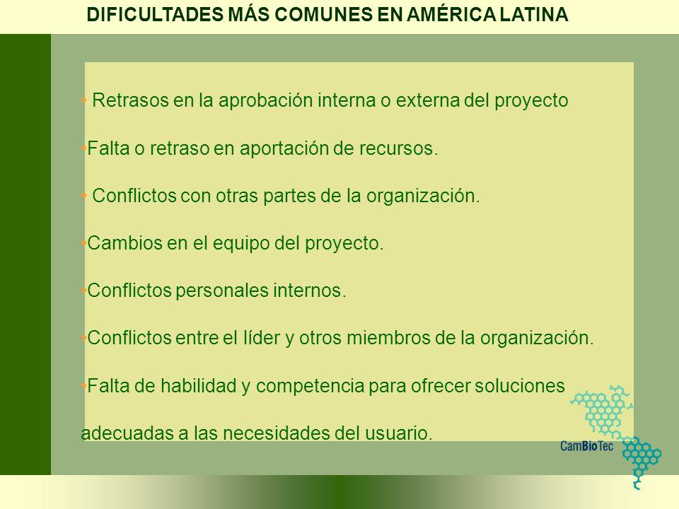 Retrasos en la aprobación interna o externa del proyecto Falta o retraso en aportación de recursos. Conflictos con otras partes de la organización. Ca