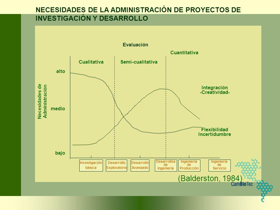 Investigación básica Desarrollo Exploratorio Desarrollo Avanzado Desarrollos de Ingeniería Ingeniería de Producción Ingeniería de Servicio Flexibilida