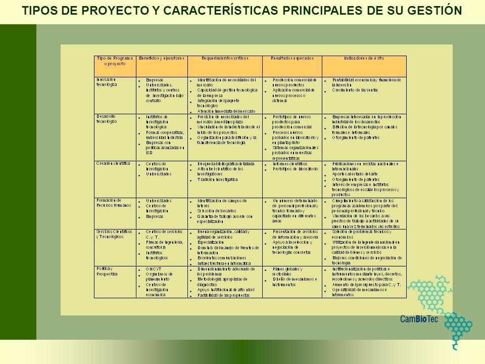 TIPOS DE PROYECTO Y CARACTERÍSTICAS PRINCIPALES DE SU GESTIÓN
