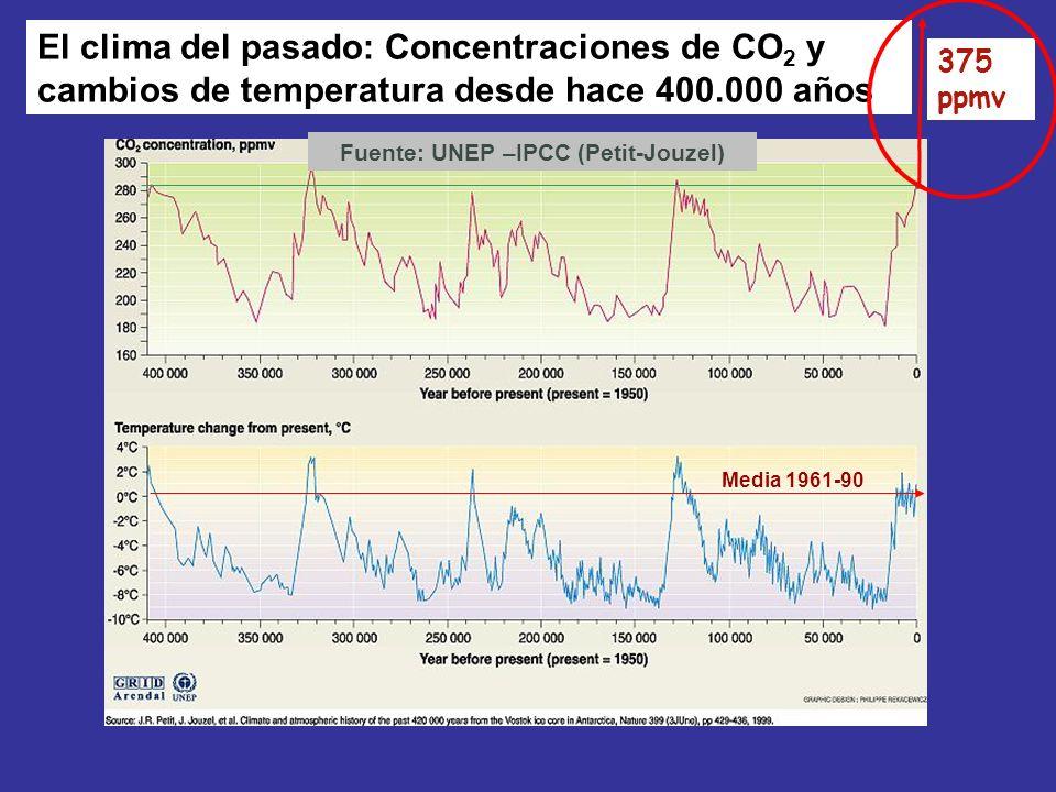 El clima del pasado: Concentraciones de CO 2 y cambios de temperatura desde hace 400.000 años Fuente: UNEP –IPCC (Petit-Jouzel) 375 ppmv Media 1961-90