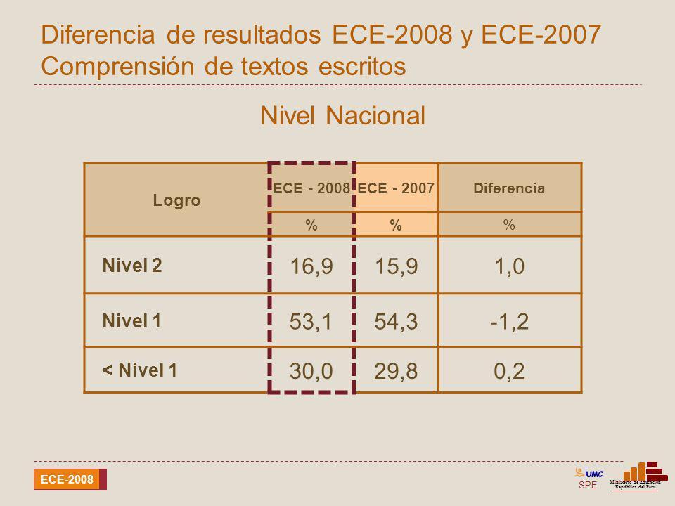 SPE Ministerio de Educación República del Perú ECE-2008 Diferencia de resultados ECE-2008 y ECE-2007 Comprensión de textos escritos Logro ECE - 2008EC