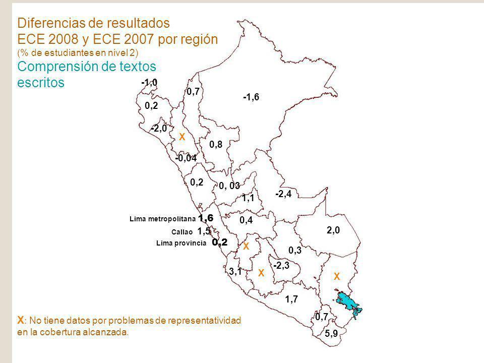 SPE Ministerio de Educación República del Perú ECE-2008 X : No tiene datos por problemas de representatividad en la cobertura alcanzada. -1,6 -2,4 2,0