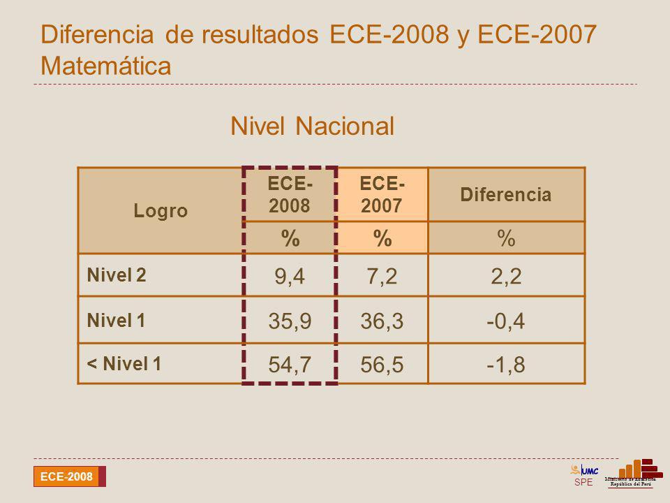 SPE Ministerio de Educación República del Perú ECE-2008 Diferencia de resultados ECE-2008 y ECE-2007 Matemática Logro ECE- 2008 ECE- 2007 Diferencia %
