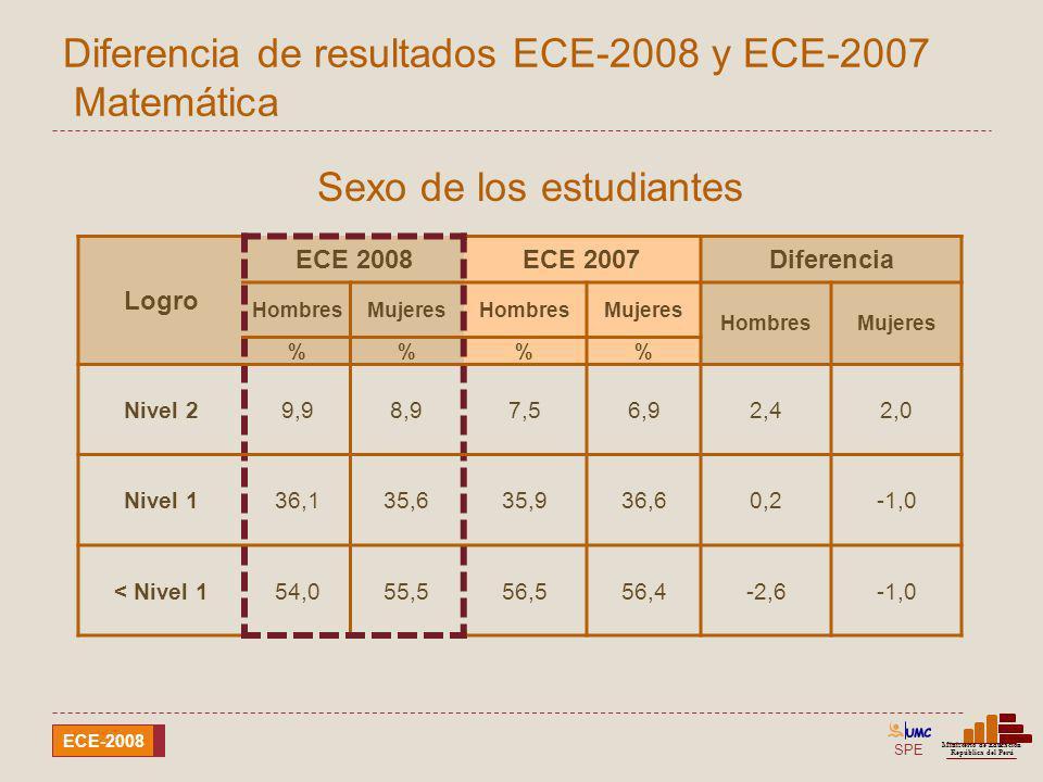 SPE Ministerio de Educación República del Perú ECE-2008 Diferencia de resultados ECE-2008 y ECE-2007 Matemática Sexo de los estudiantes Logro ECE 2008