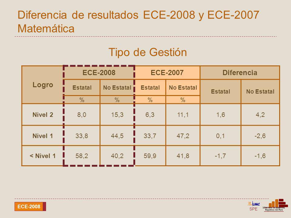 SPE Ministerio de Educación República del Perú ECE-2008 Diferencia de resultados ECE-2008 y ECE-2007 Matemática Logro ECE-2008ECE-2007Diferencia Estat