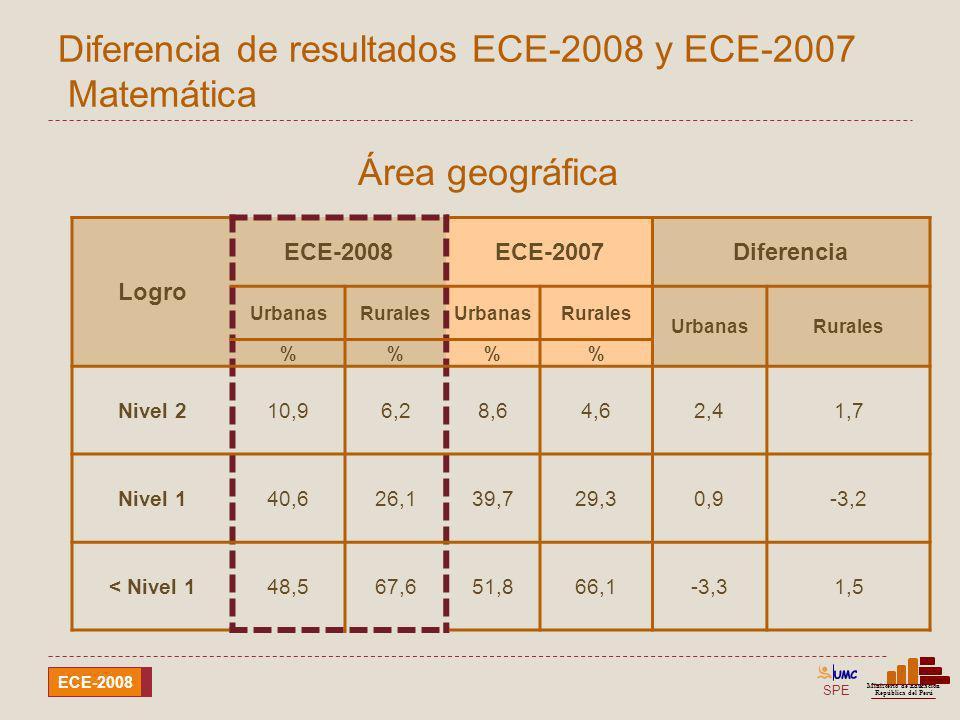 SPE Ministerio de Educación República del Perú ECE-2008 Diferencia de resultados ECE-2008 y ECE-2007 Matemática Área geográfica Logro ECE-2008ECE-2007