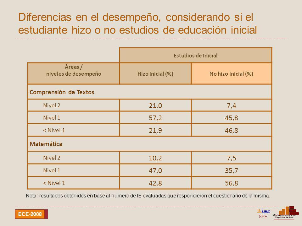 SPE Ministerio de Educación República del Perú ECE-2008 Diferencias en el desempeño, considerando si el estudiante hizo o no estudios de educación ini