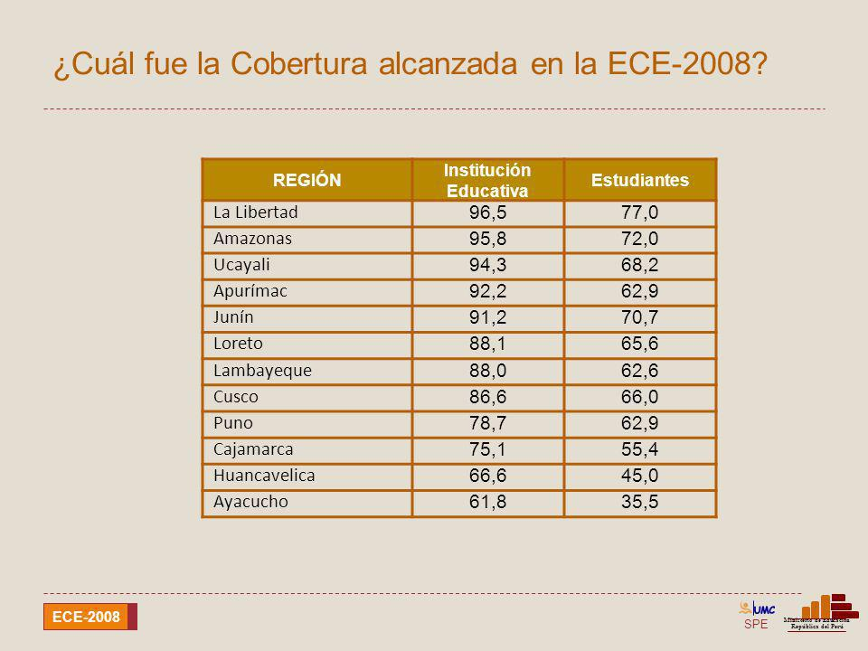 SPE Ministerio de Educación República del Perú ECE-2008 Comparación de resultados por región Comprensión de textos escritos ECE-2008ECE-2007 < Nivel 1Nivel 1Nivel 2< Nivel 1Nivel 1Nivel 2 Región %%% PASCO 29,258,212,532,855,811,4 PIURA 29,856,413,731,455,013,5 SAN MARTÍN 43,849,07,244,848,86,4 TACNA 8,260,331,58,765,725,6 TUMBES 23,662,713,723,961,214,9 UCAYALI 55,940,24,049,344,56,3