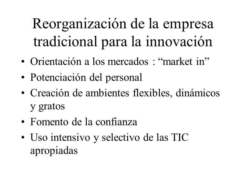 Reorganización de la empresa tradicional para la innovación Orientación a los mercados : market in Potenciación del personal Creación de ambientes fle