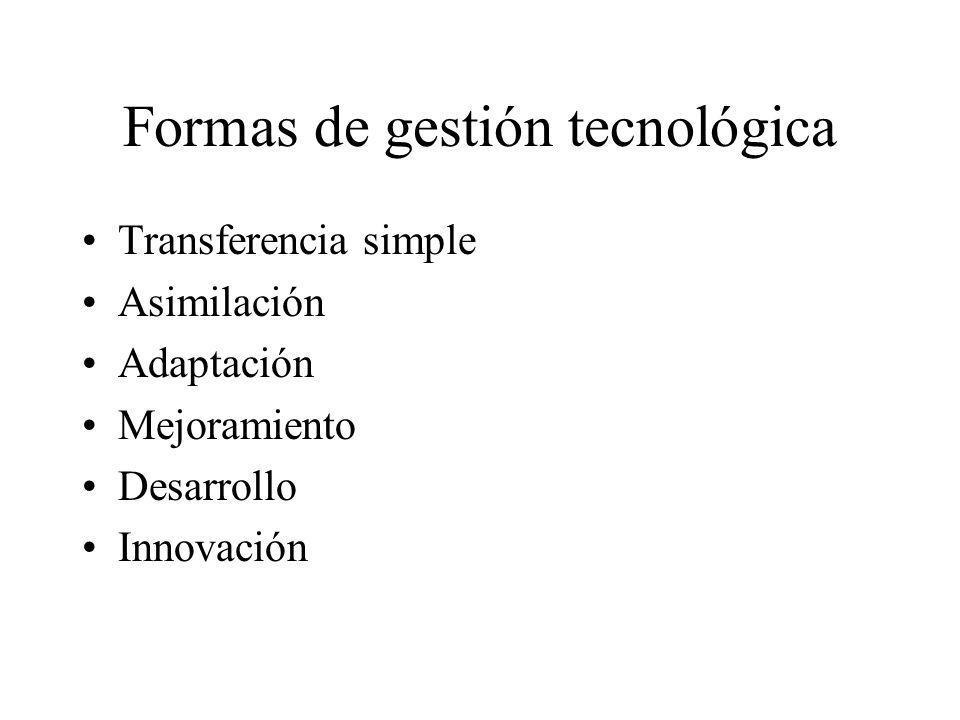 Formas de gestión tecnológica Transferencia simple Asimilación Adaptación Mejoramiento Desarrollo Innovación