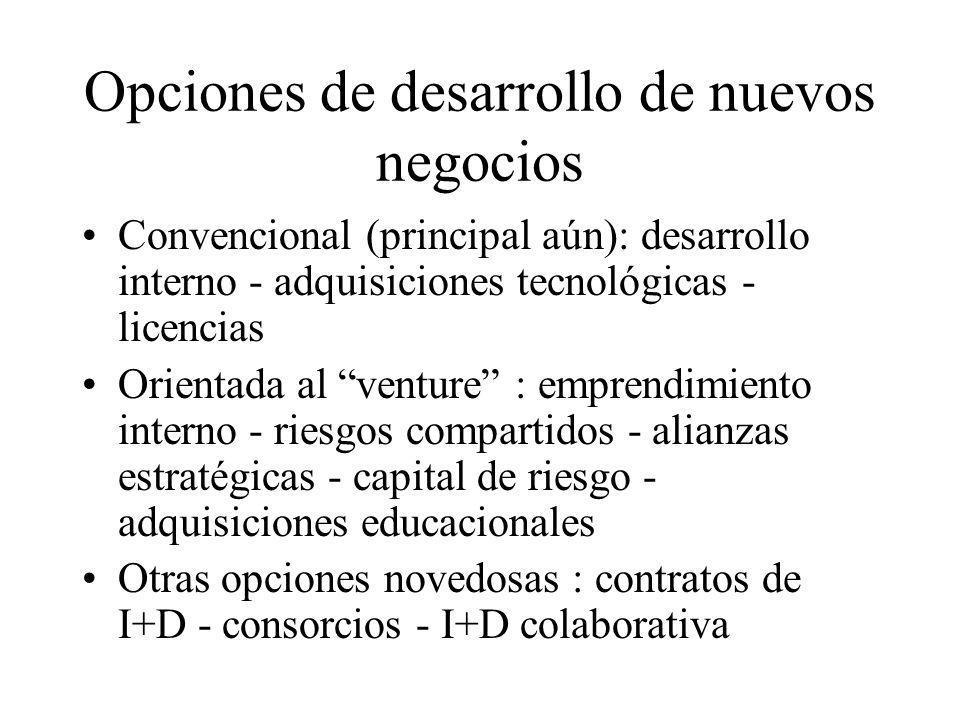 Opciones de desarrollo de nuevos negocios Convencional (principal aún): desarrollo interno - adquisiciones tecnológicas - licencias Orientada al ventu