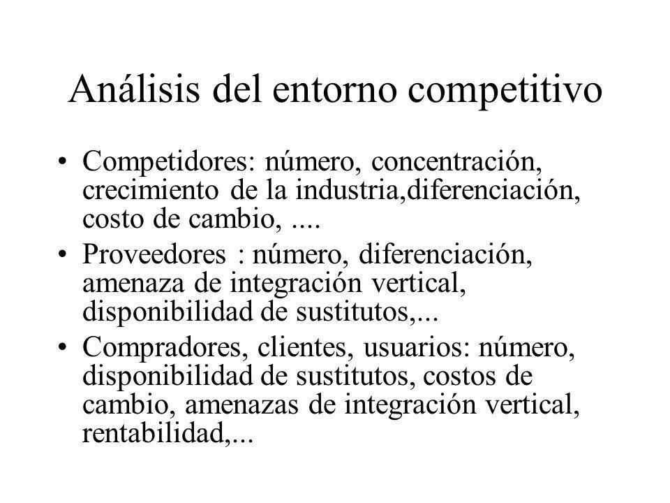 Análisis del entorno competitivo Competidores: número, concentración, crecimiento de la industria,diferenciación, costo de cambio,.... Proveedores : n