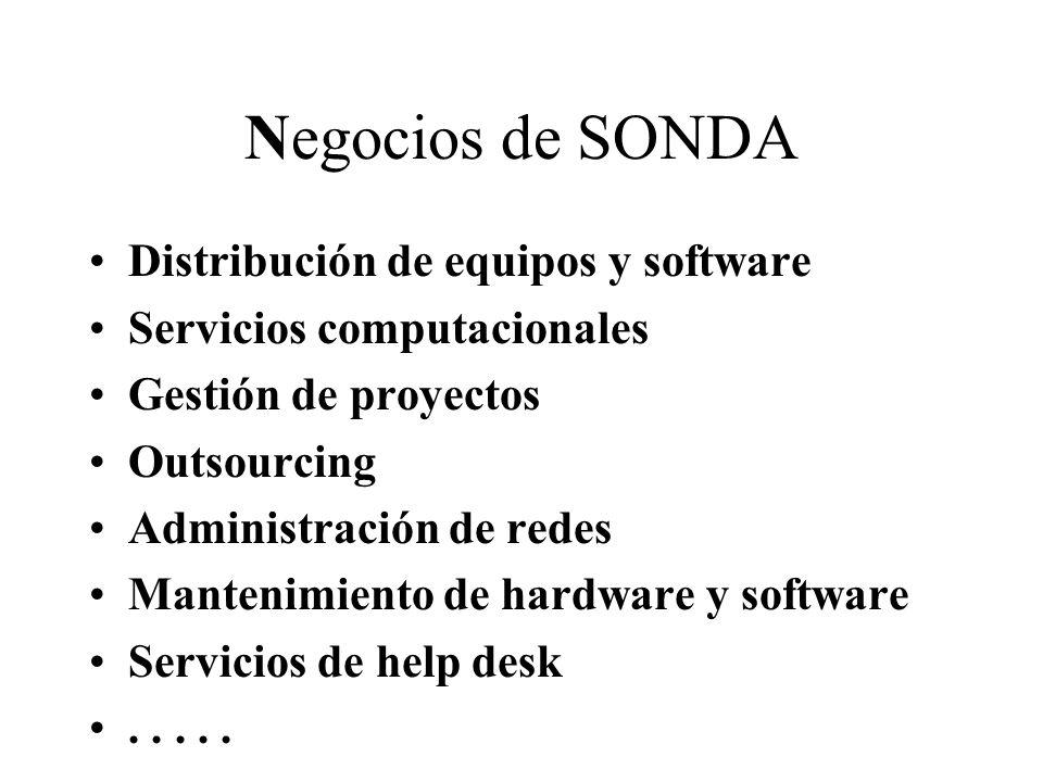 Negocios de SONDA Distribución de equipos y software Servicios computacionales Gestión de proyectos Outsourcing Administración de redes Mantenimiento de hardware y software Servicios de help desk.....